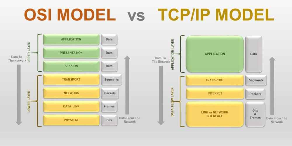 medium resolution of explain osi reference model in detail with diagram
