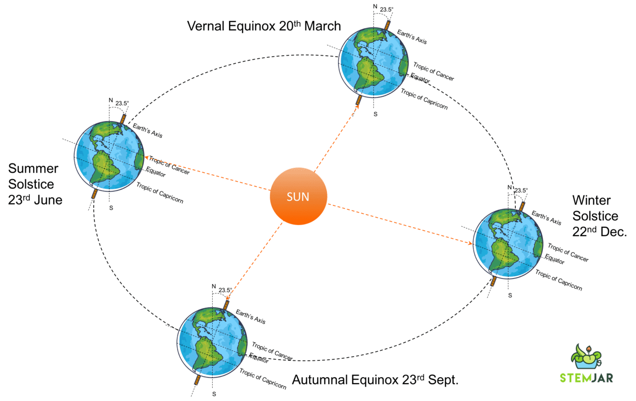hight resolution of equinox explanation with representation