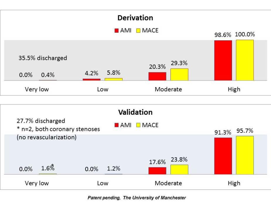 MACS rule performance