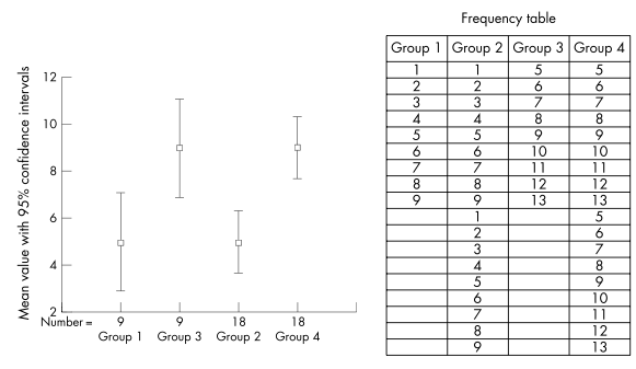 Effect of confidence interval reduction to demonstrate a true difference in means. This example shows that the initial comparison between groups 1 and 3 showed no statistical difference as the confidence intervals overlapped. In groups 3 and 4 the number of patients is doubled (although the mean remains the same). We see that the confidence intervals no longer overlap indicating that the difference in means is unlikely to have occurred by chance.