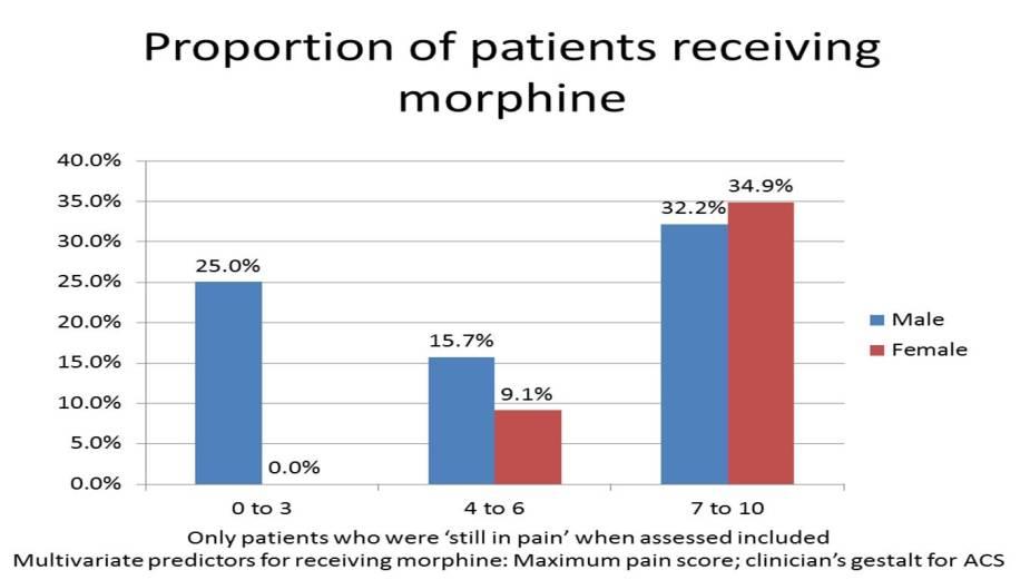 Pain score morphine ACS