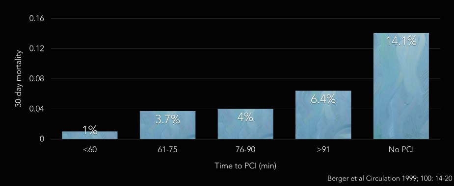The relationship between time to PCI and survival in STEMI