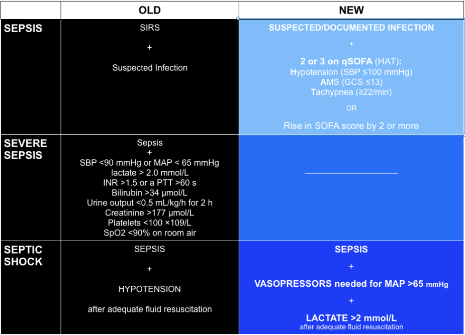 Sepsis Definitions: Old vs. 3.0 — @FOAMpodcast
