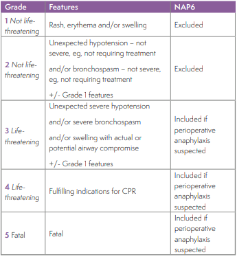 grades of anaphylaxis