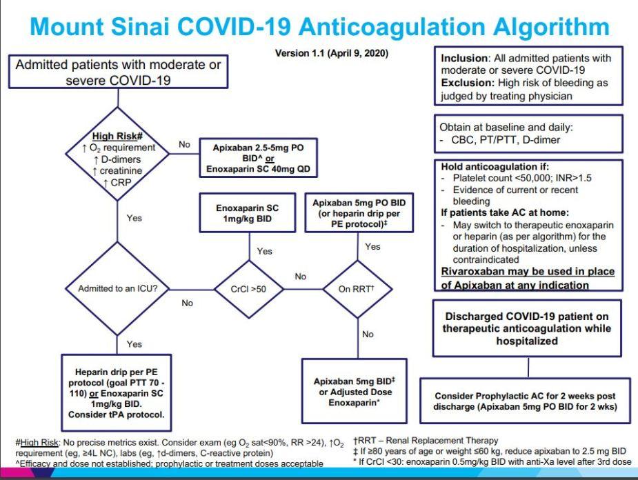 COVID-19 Anticoagulation algorithm