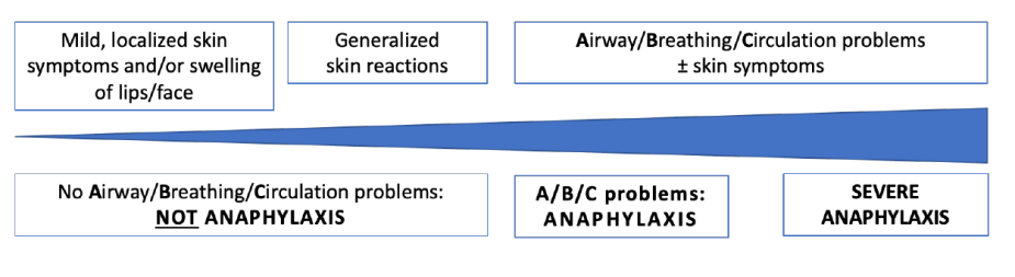anaphylaxis guideline