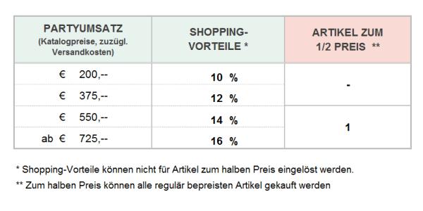 Shoppingvorteile Blog