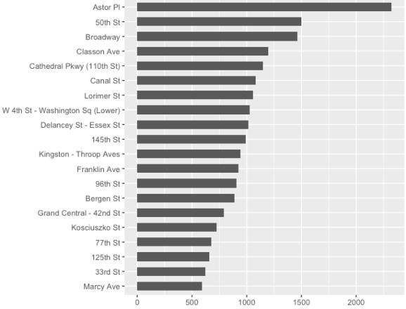 Top 20 subway stations