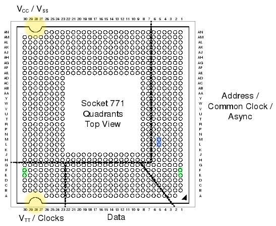 Blog Archive Hacking The LGA 775 Socket