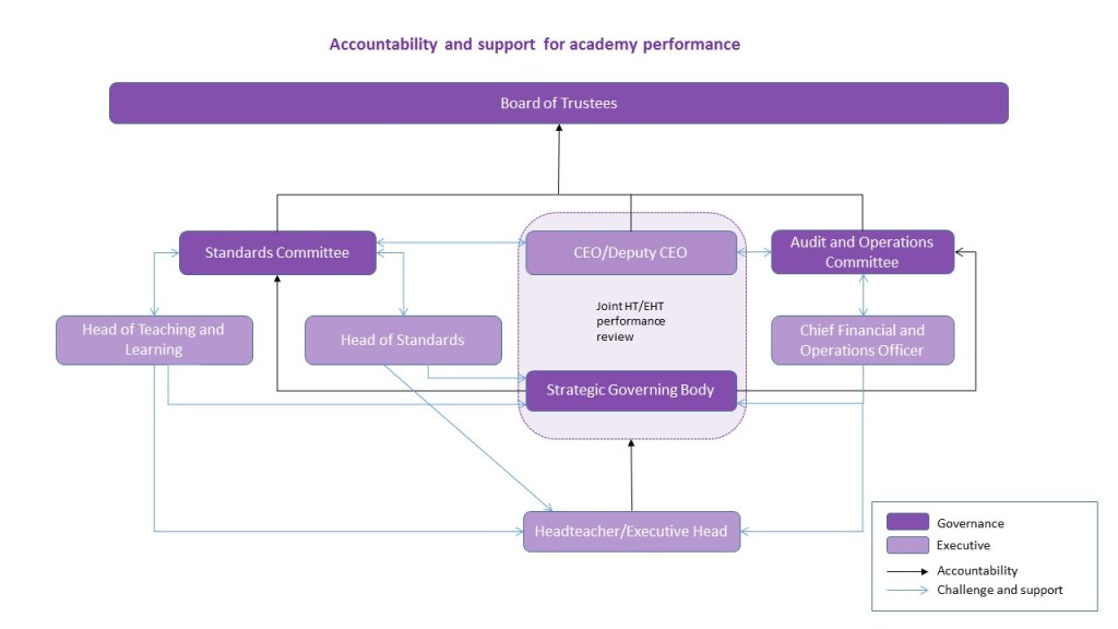 STEP Way Headteacher Performance Management and Governance Flow Chart_FINAL (2)