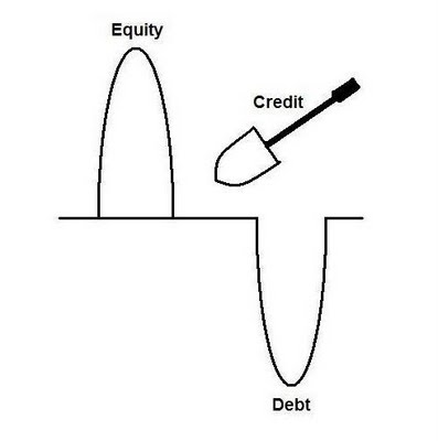 How to Calculate Debt Equity