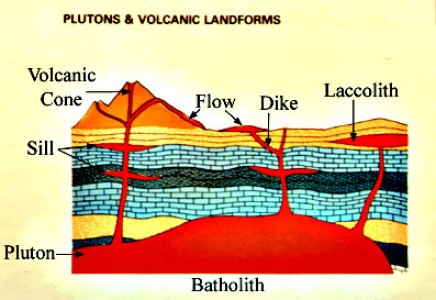 volcano diagram pipe utp wiring difference between dike and sill