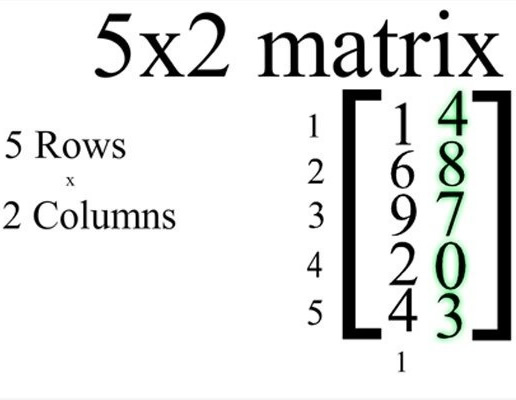 Difference between Matrix and Determinant