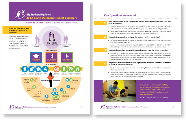 Sample visual summary created for Big Brothers Big Sisters 2013 Youth Outcomes Report (View the full report at: www.bbbs.org).