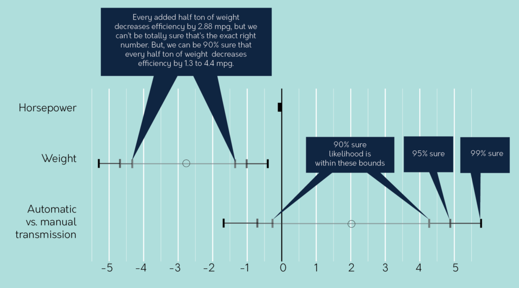 Guest Post: Visualizing Regression Effectively | Evergreen Data