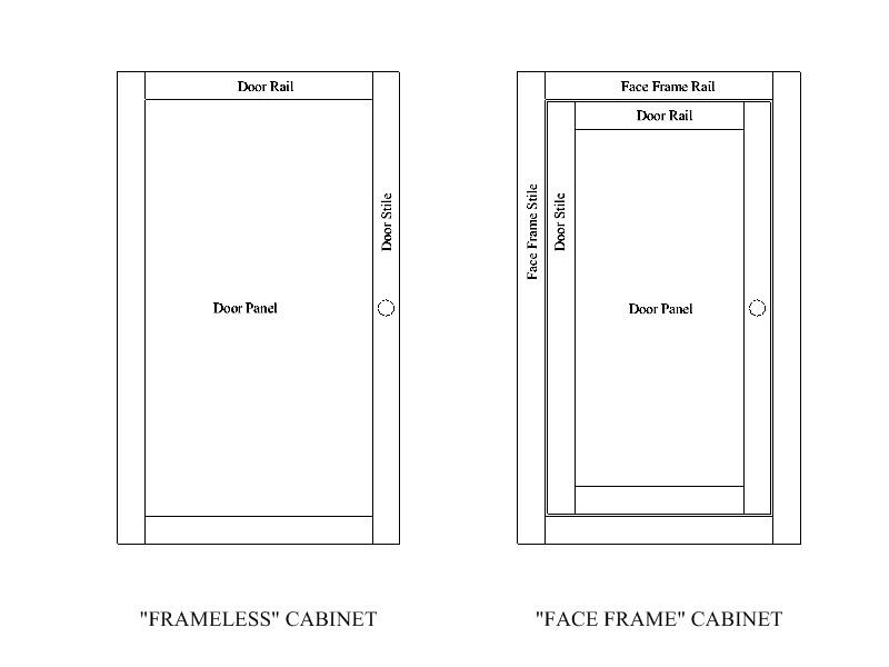 Cabinet door rails and stiles width for Door rails and stiles