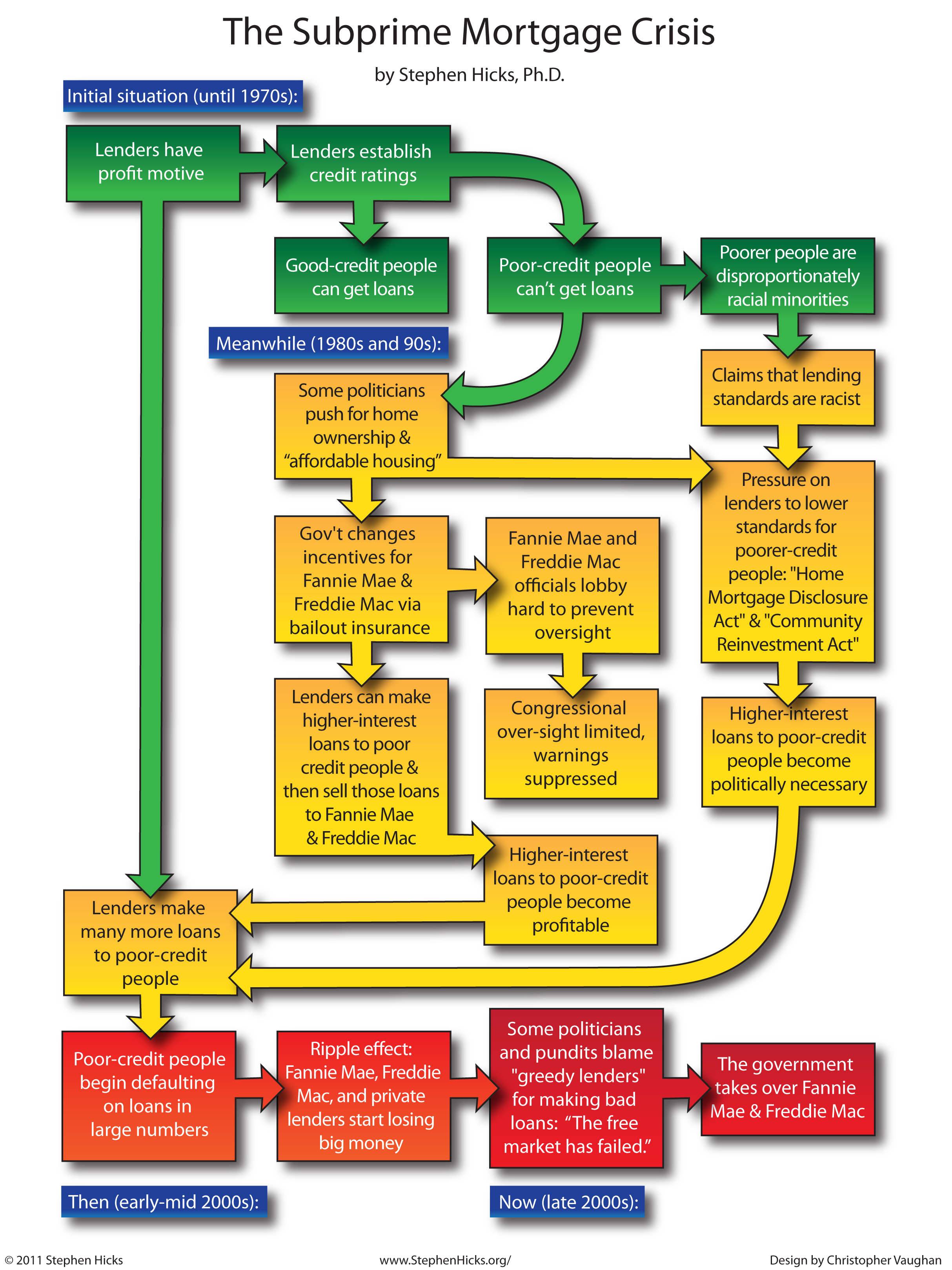 mortgage process diagram water erosion blog archives backupgeek