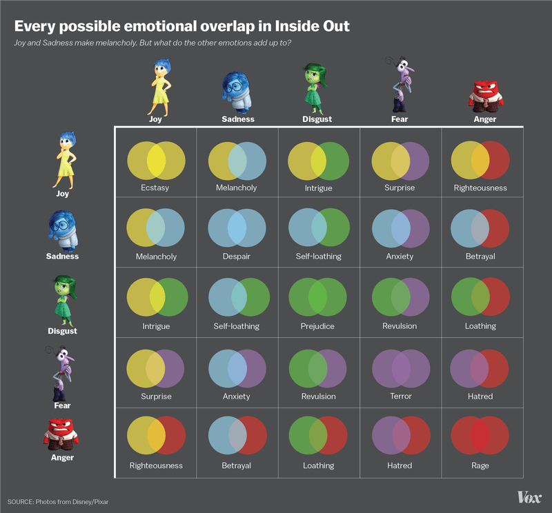 Inside Out emotions chart