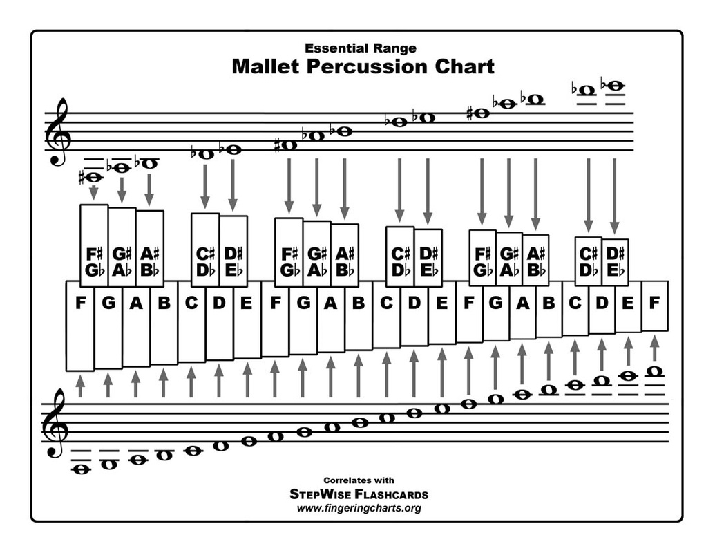 hight resolution of free mallet percussion fingering chart