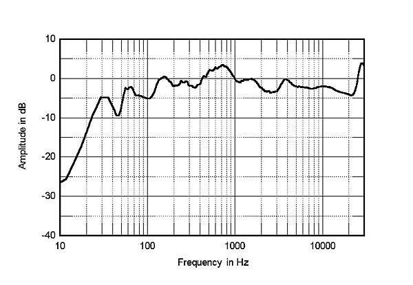 Bowers & Wilkins CM5 loudspeaker Measurements