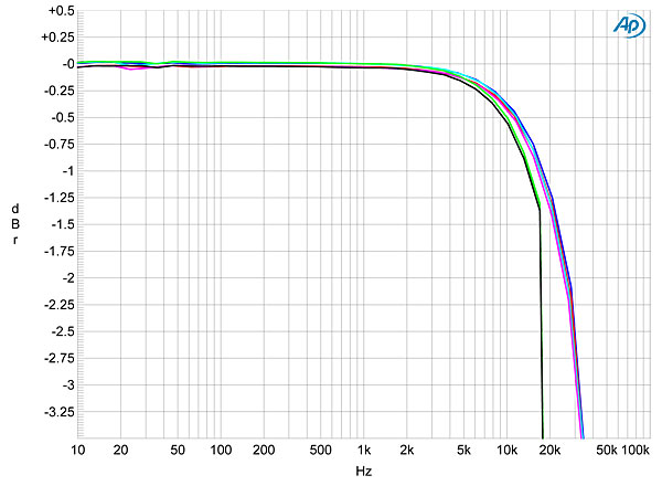 Cary Audio SI-300.2d integrated amplifier Measurements