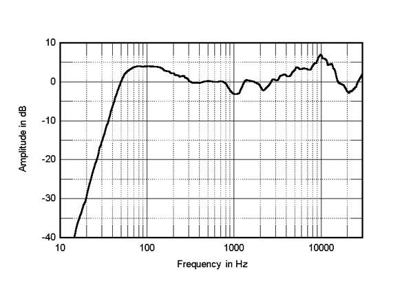 Bowers & Wilkins 805 D3 loudspeaker review w/ measurements