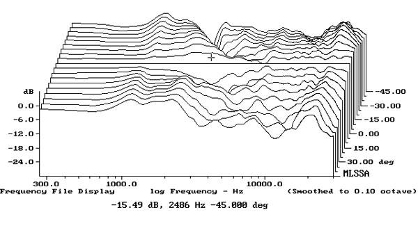 Bowers & Wilkins 805 D3 loudspeaker Measurements
