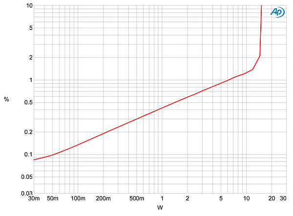 Lamm ML2.2 monoblock power amplifier Measurements