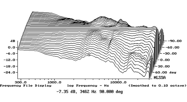 Monitor Audio Silver RX6 loudspeaker Measurements