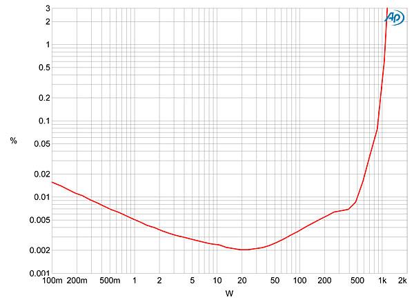 Simaudio Moon Evolution 880M monoblock power amplifier