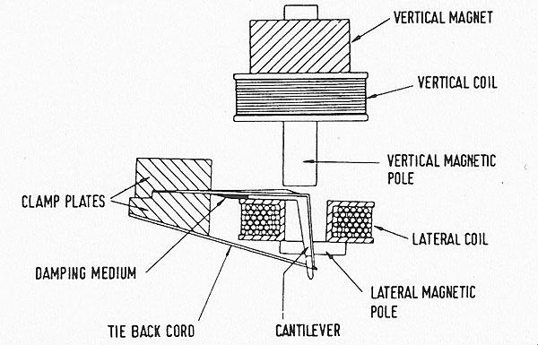Phono Cartridge Wiring Diagram : 30 Wiring Diagram Images