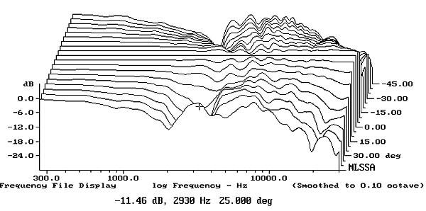 Boston Acoustics A 25 loudspeaker Measurements