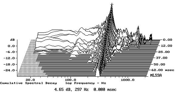 Boston Acoustics M350 loudspeaker Measurements