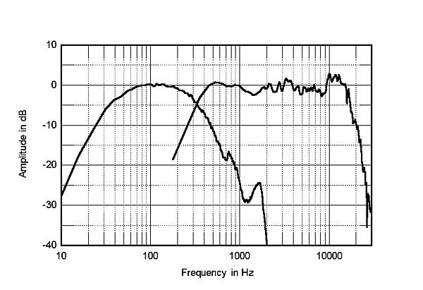 Acoustat Spectra 1100 loudspeaker Measurements