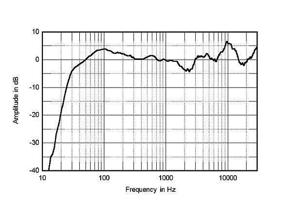 Bowers & Wilkins 804 Diamond loudspeaker Measurements