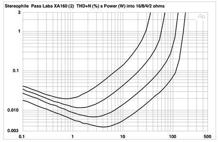 Pass Labs XA160 monoblock power amplifier Measurements