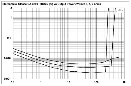 Classé CA-3200 three-channel power amplifier Measurements