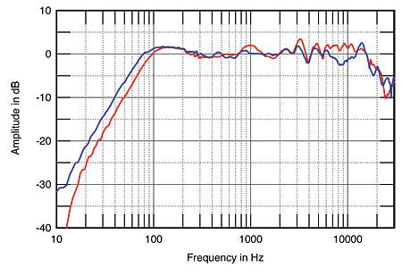 Snell Acoustics LCR7 XL loudspeaker The Standard LCR7