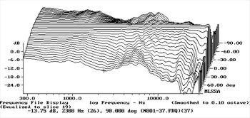 B&W Nautilus 801 loudspeaker Measurements part 2