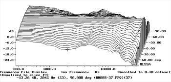 B&W Nautilus 805 loudspeaker Measurements part 2