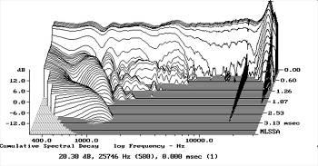 B&W Nautilus 805 loudspeaker Measurements part 3