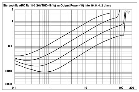 Audio Research Reference 110 power amplifier Measurements