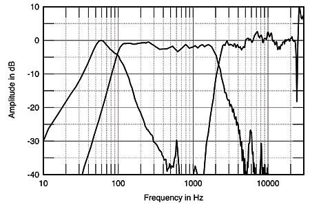 Boston Acoustics Lynnfield 500L loudspeaker Measurements
