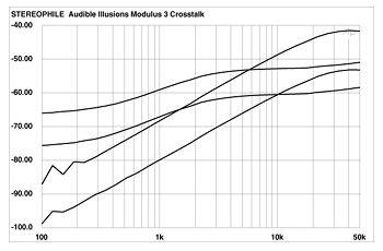 Audible Illusions Modulus 3A preamplifier Measurements