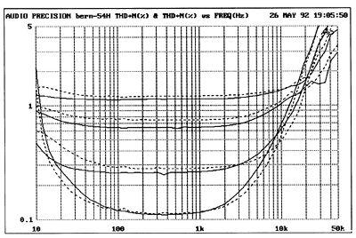 Berning EA-2101 power amplifier Measurements part 2