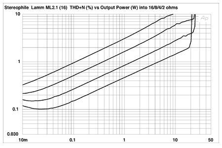 Lamm ML2.1 monoblock power amplifier Measurements