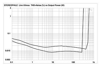 Linn Klimax 500 Solo monoblock power amplifier