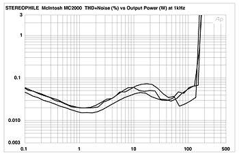 McIntosh Labs MC2000 power amplifier Measurements part 3