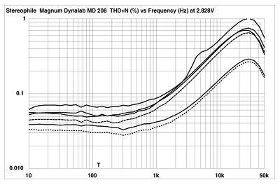 Magnum Dynalab MD 208 receiver Measurements part 2