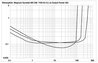 Magnum Dynalab MD 208 receiver Measurements part 3